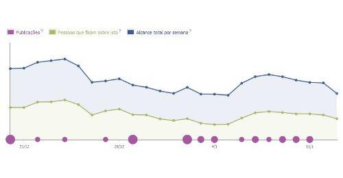 Conheça melhor as Estatísticas de Página do Seu Negócio no facebook